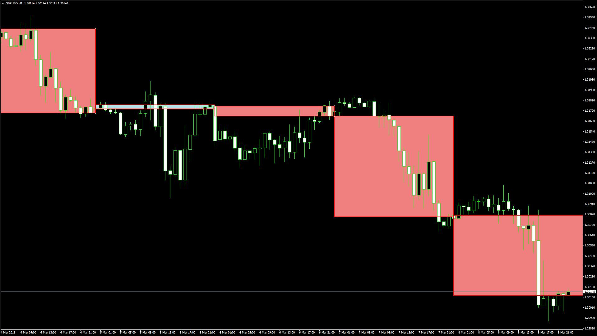 BreakOut_BOX_5_DailyCandles_OCbox_indicatorスクリーンショット