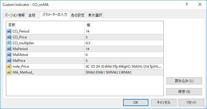 CCI_onMAパラメーター画像