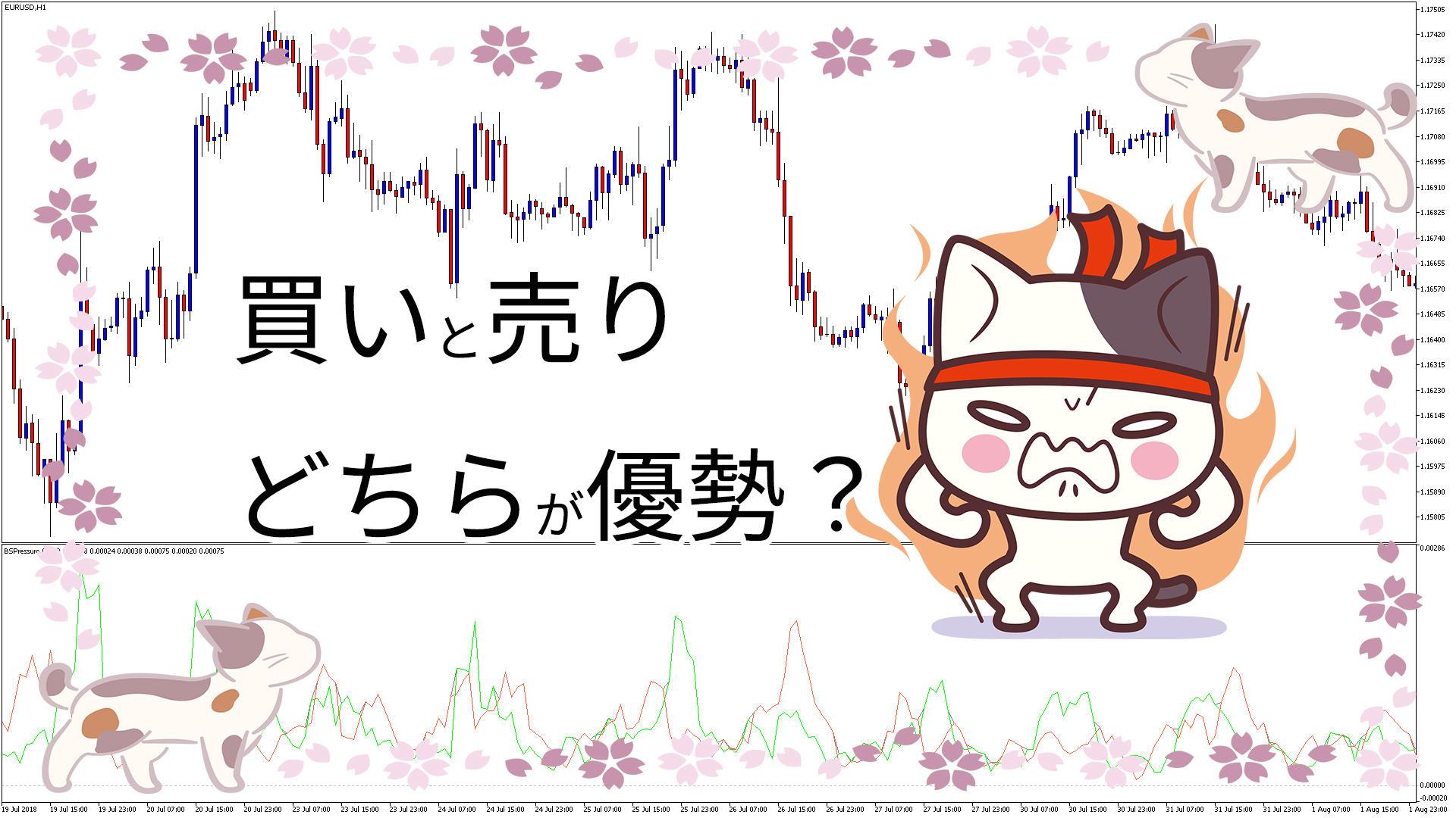 買いと売りの圧力を表示するMT5インジケーター「Buying_selling_Pressure」