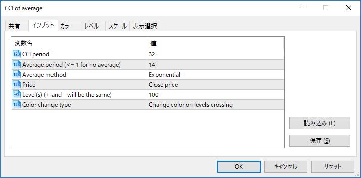 CCI_of_averageパラメーター画像