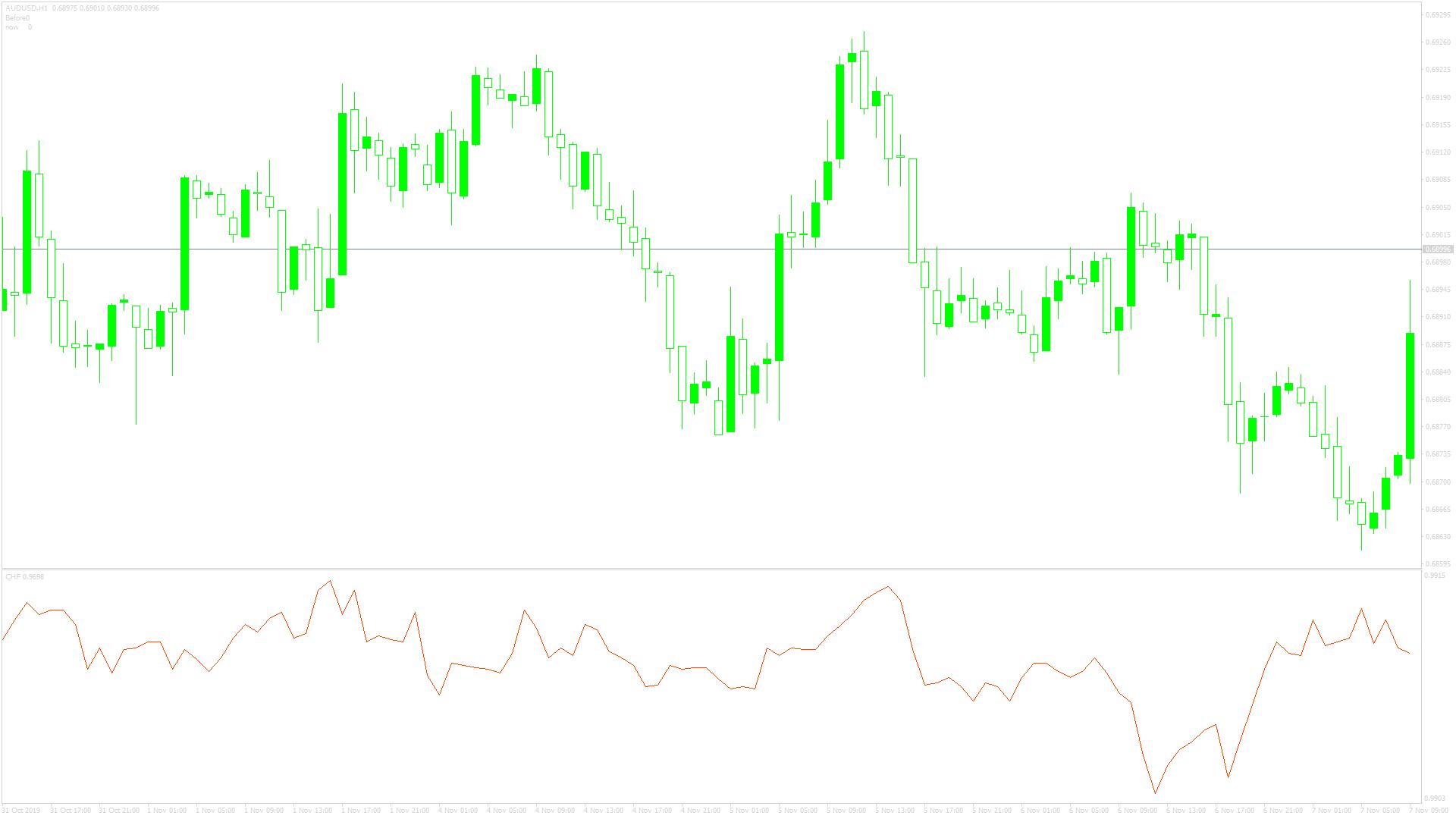 CHF_CORR_EURスクリーンショット