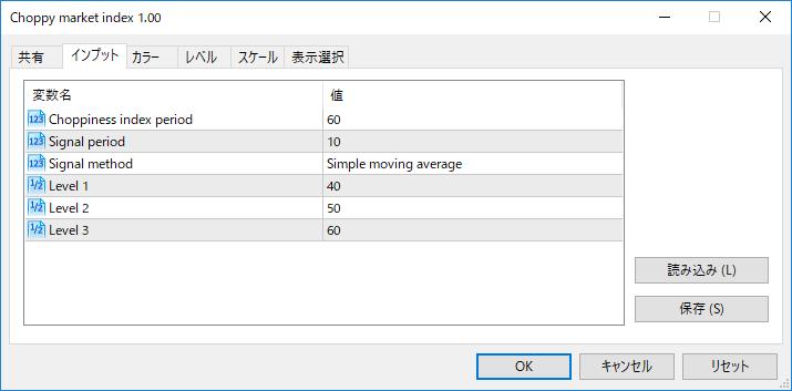 Choppy_market_indexパラメーター画像