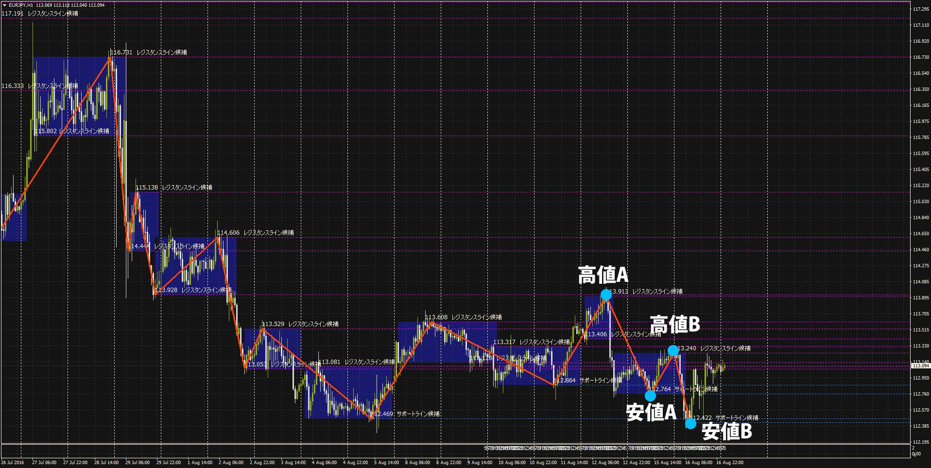 ユーロ円1時間足H120160816-02