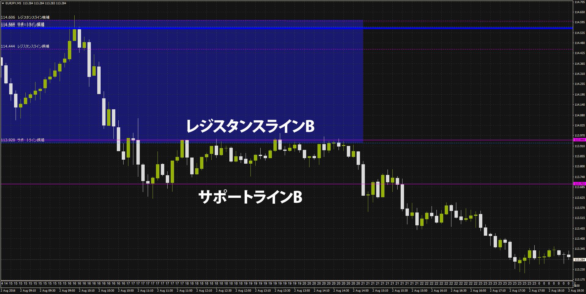 ユーロ円5分足20160802-02
