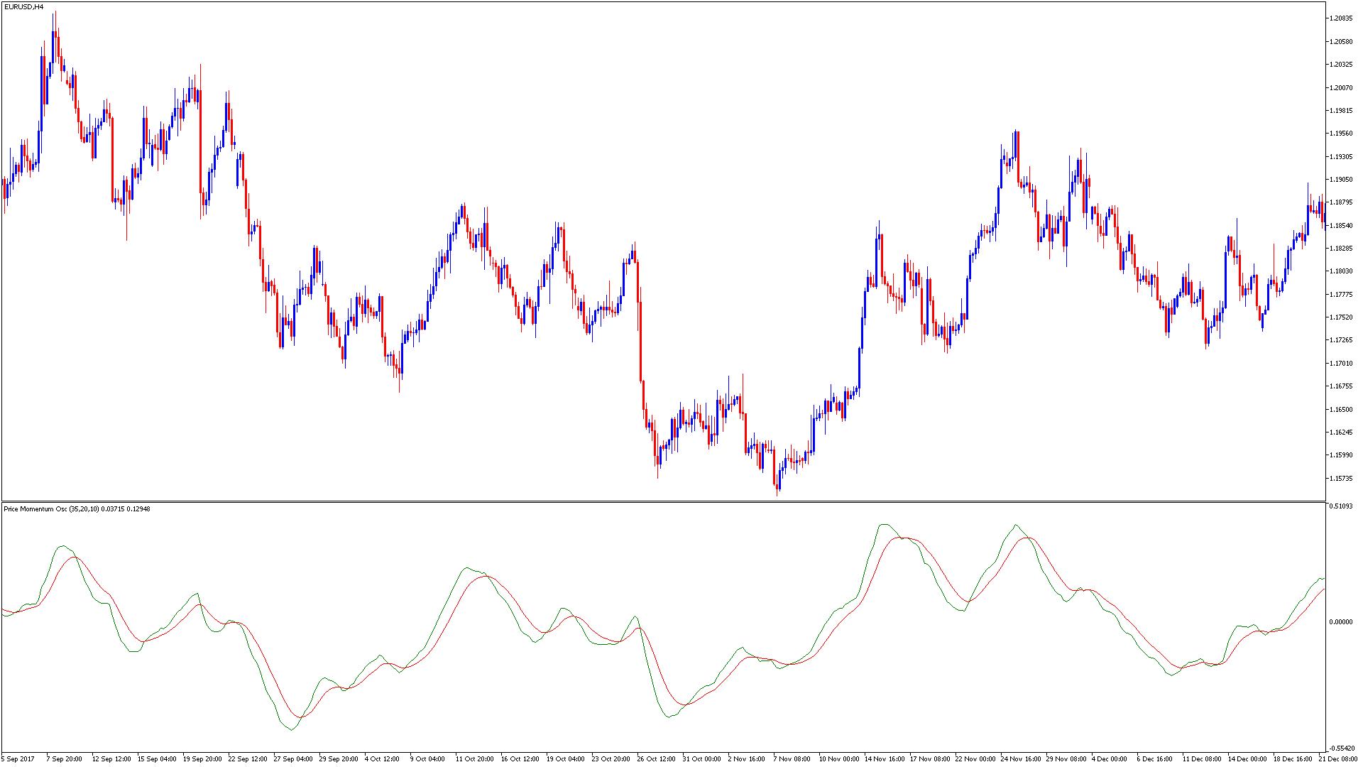 Price_Momentum_Oscillatorスクリーンショット