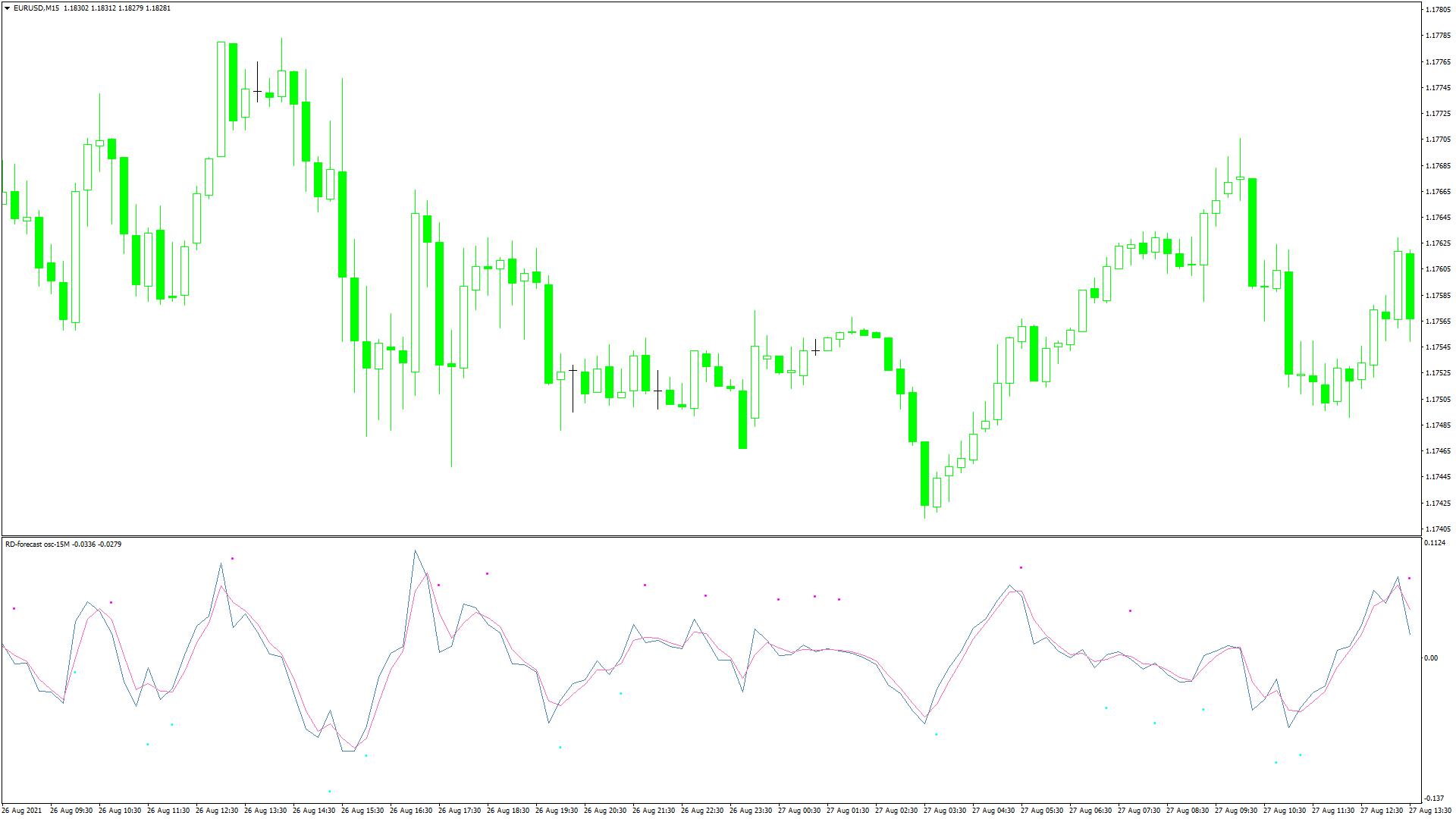 RD-forecast_osc-15Mスクリーンショット