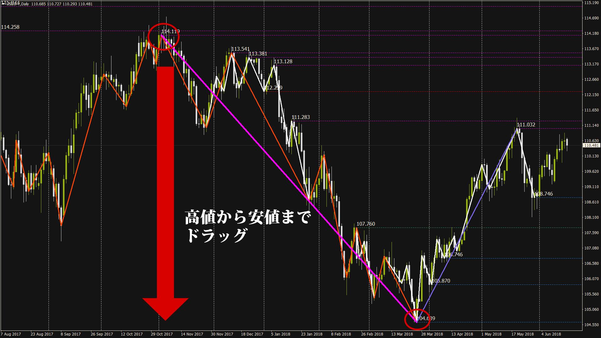 ドル円日足チャート2018年06月18日