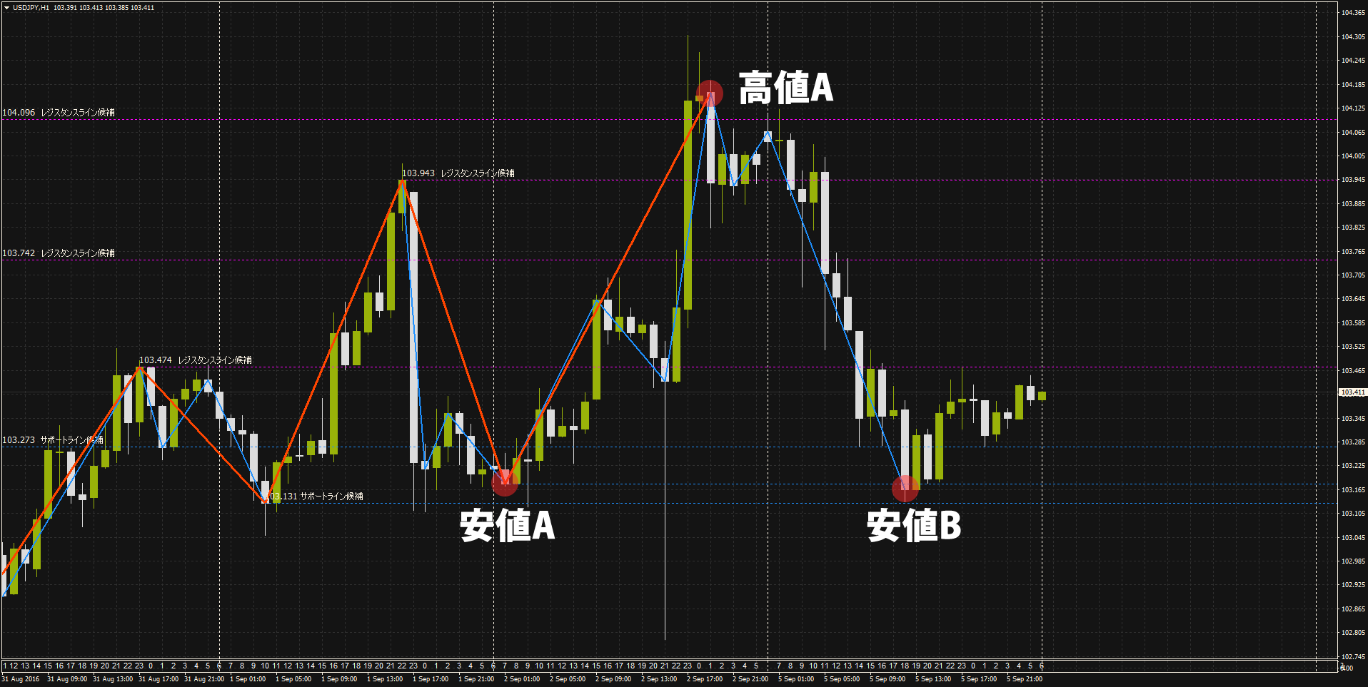 ドル円1時間足20160906