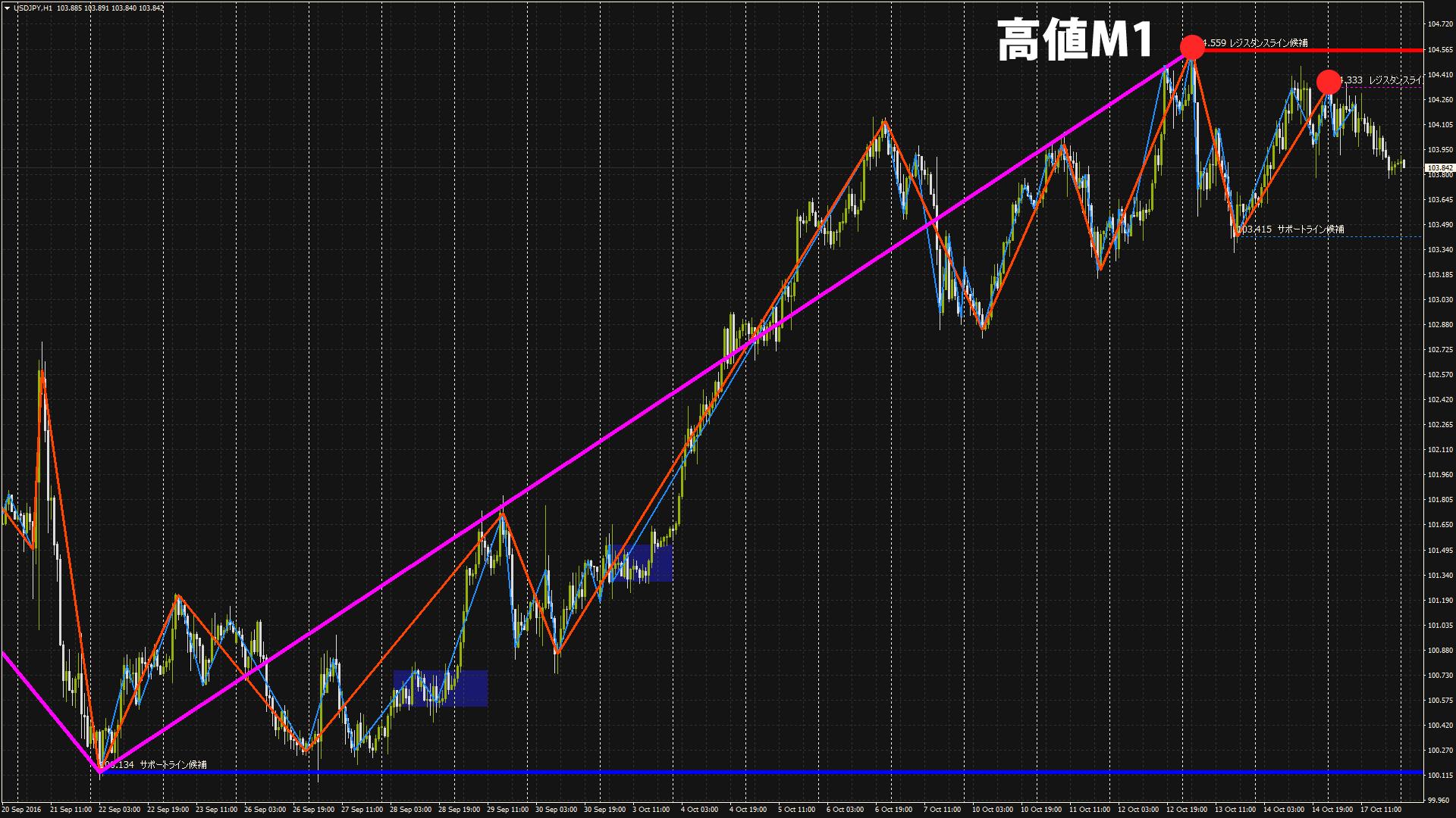 ドル円1時間足20161018-01