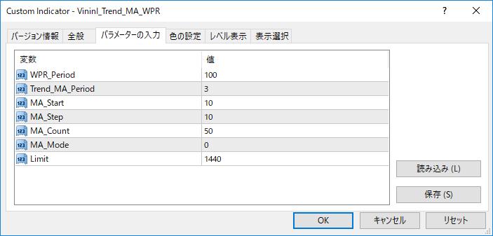 VininI_Trend_MA_WPRパラメーター画像