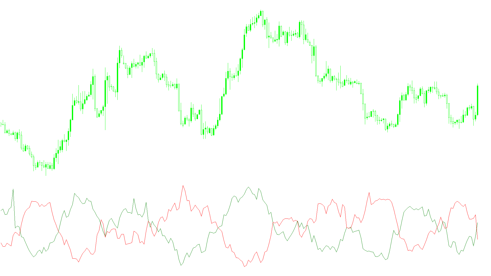 Vortex Indicatorスクリーンショット