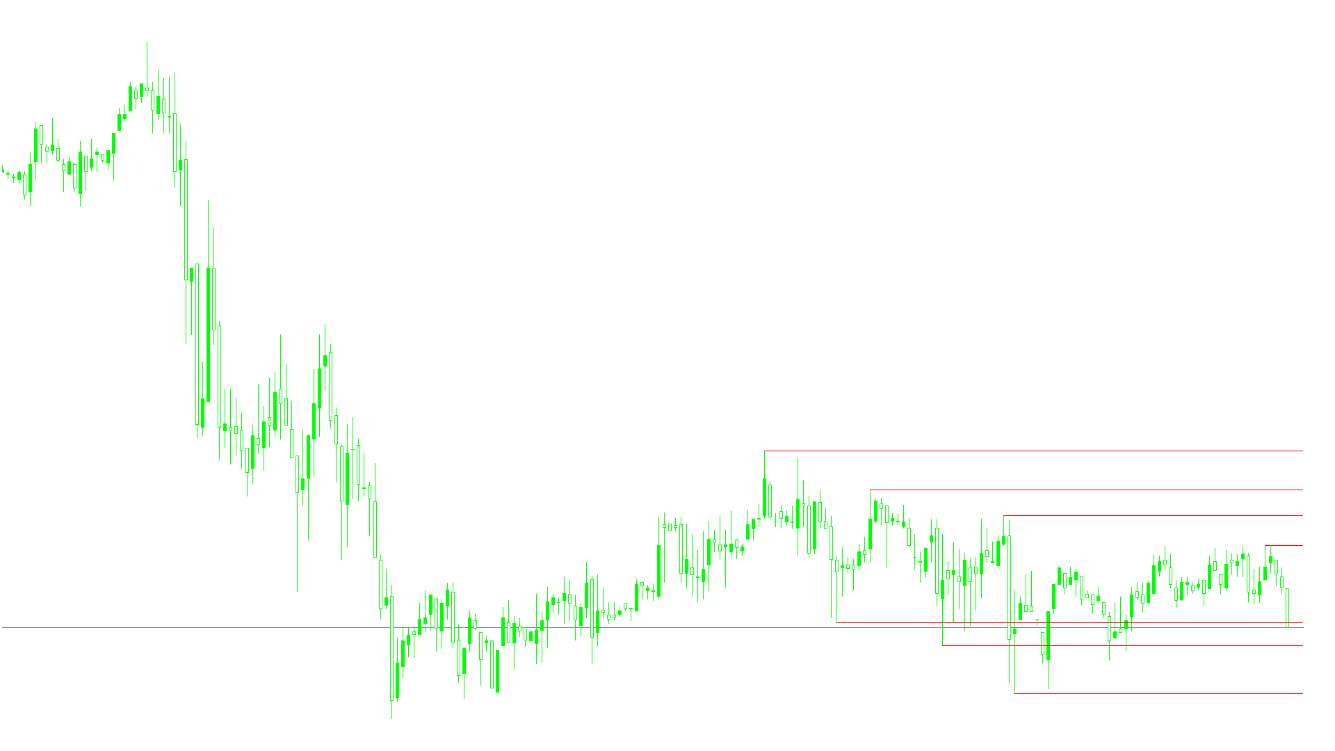 ZZ_SR_TL_Indicator.mq4スクリーンショット