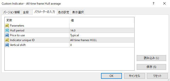 All time frame Hull averageパラメーター画像
