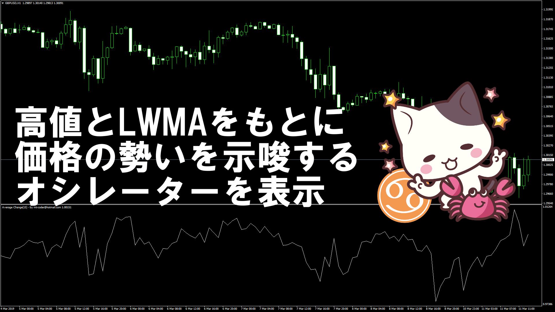 高値とLWMAをもとに価格の勢いを示唆するオシレーターを表示するMT4インジケーター『Average_Change』