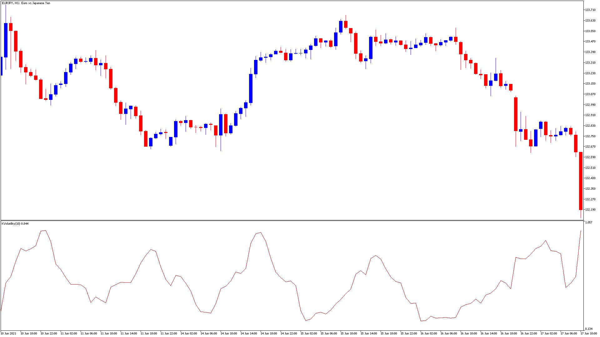 b_kaufman_volatilityスクリーンショット