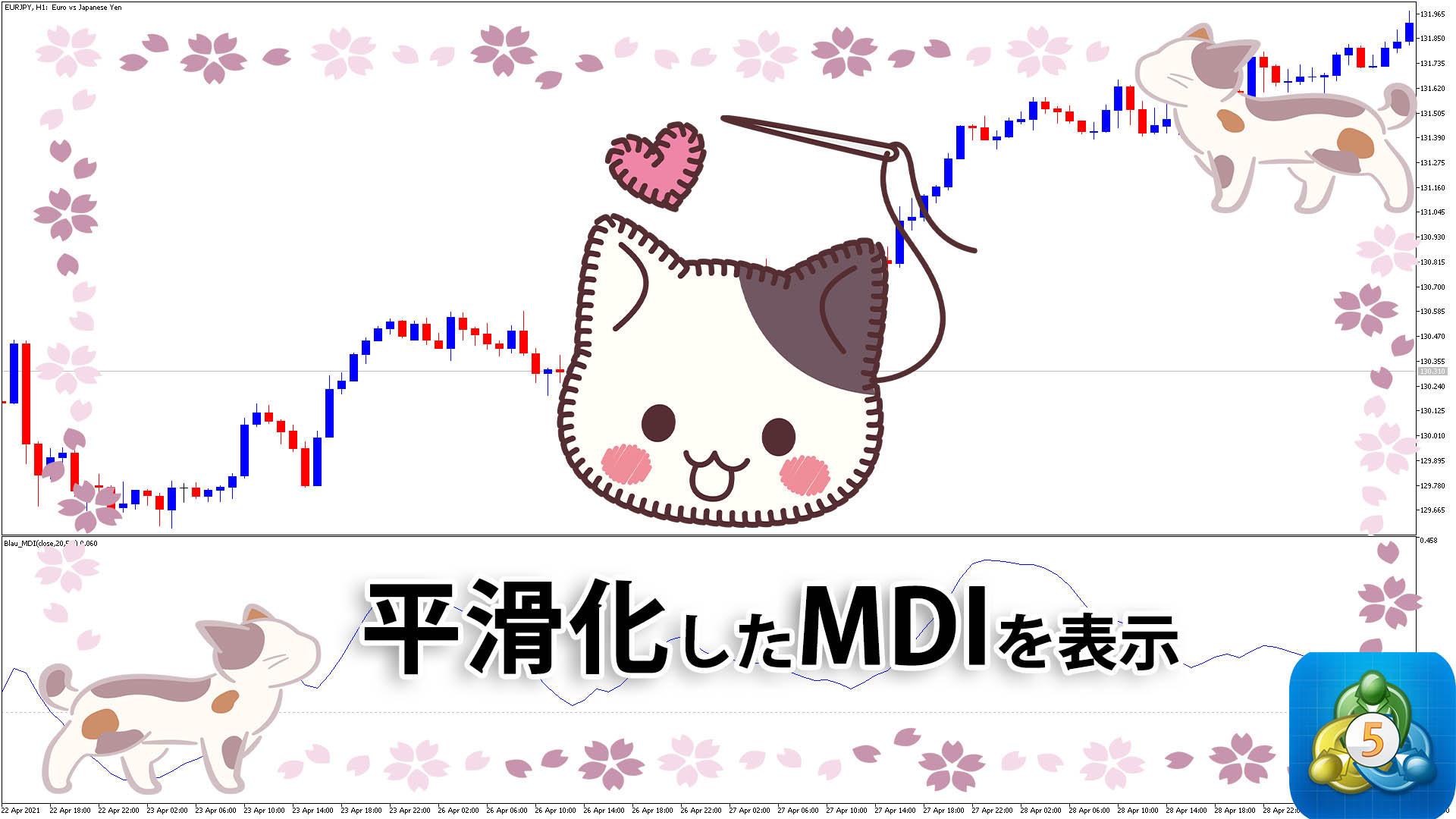 平滑化したMean Deviation Indexを表示するMT5インジケーター「blau_mdi」