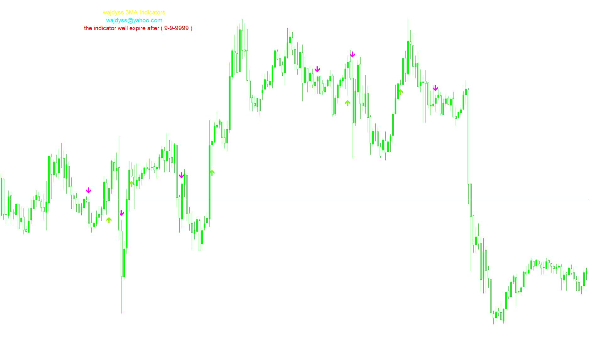 wajdyss_3MA_Indicator_V1スクリーンショット