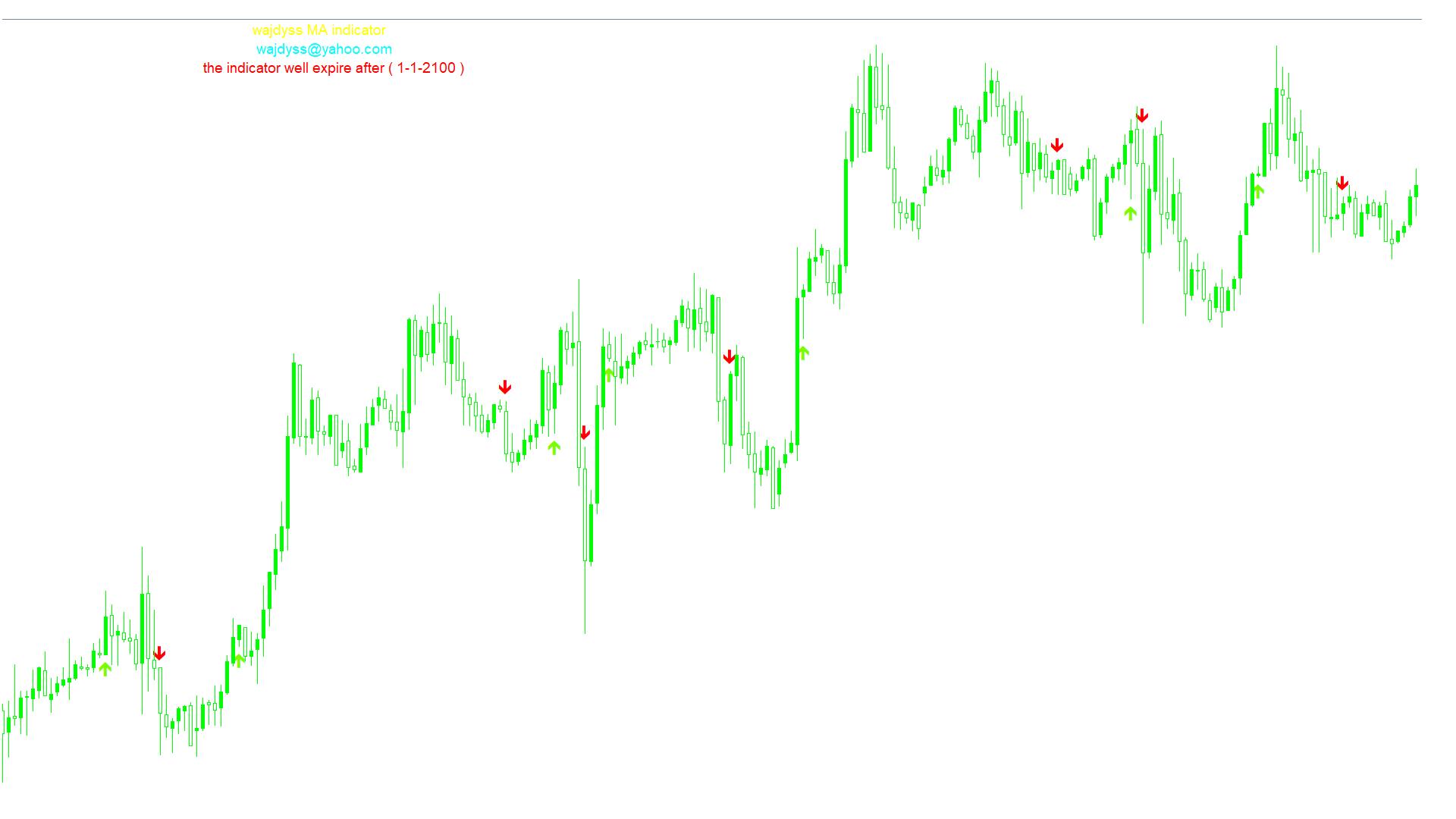 wajdyss_MA_indicator_v2スクリーンショット