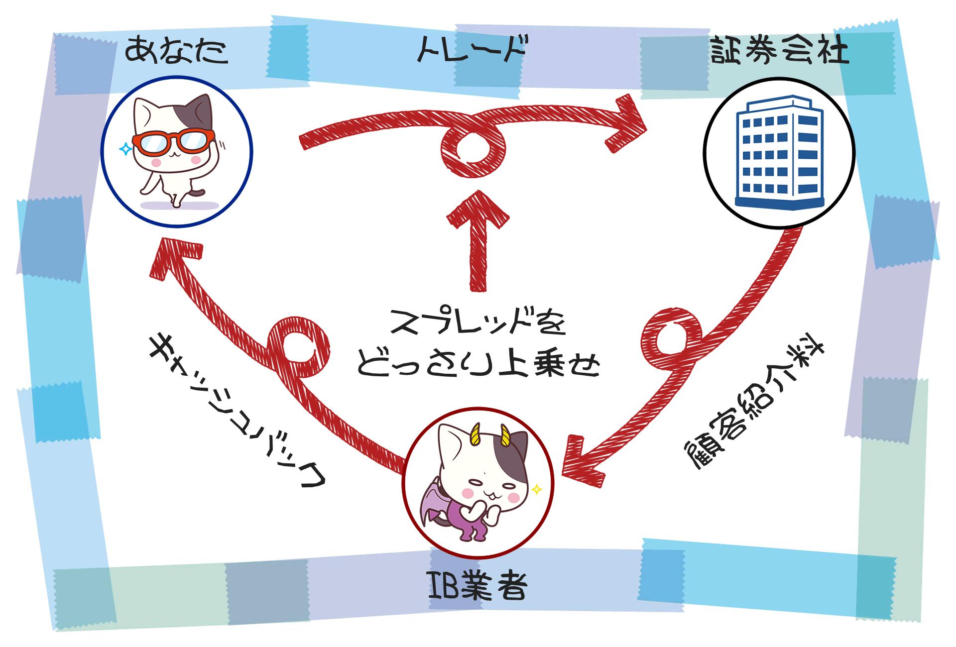 海外FXのキャッシュバックの仕組みの図